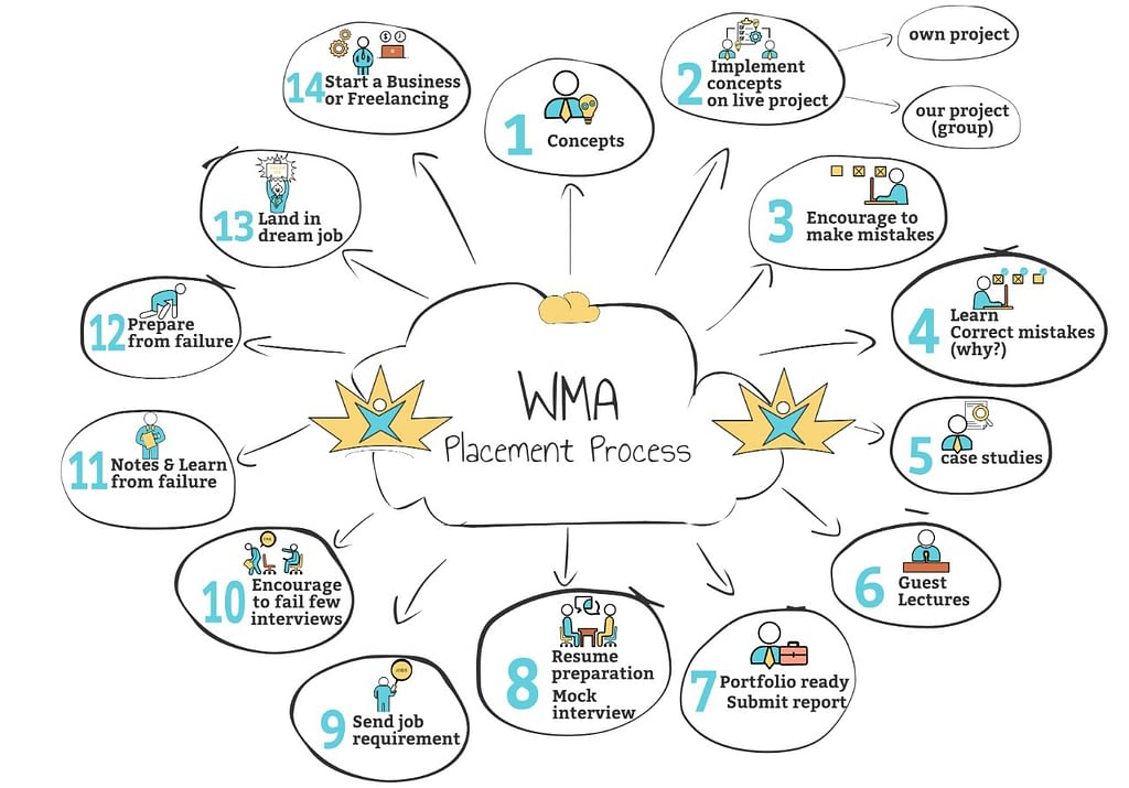 Web Marketing Academy Placements Process
