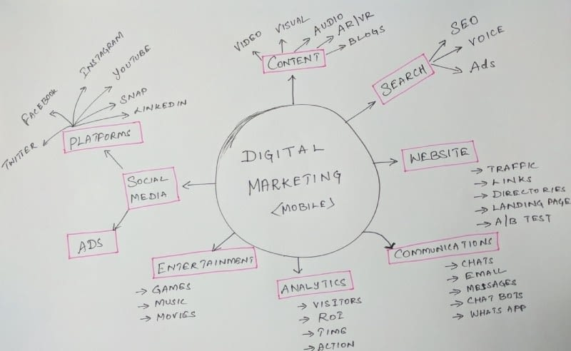 How can you start a Career in Digital Marketing in 2020