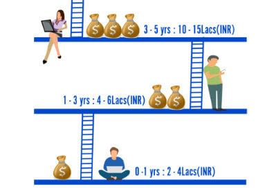 Average Salary for a Digital Marketer in India