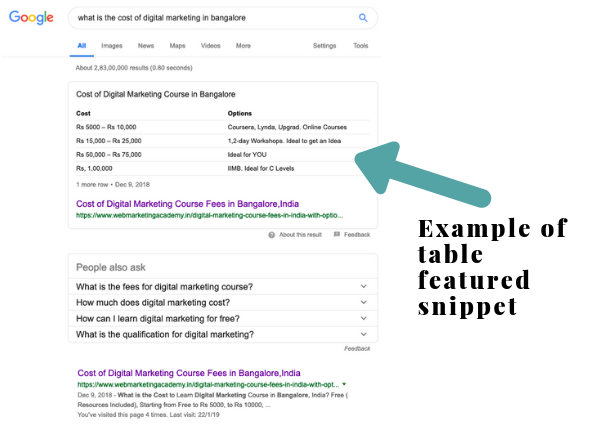Example of Featured Snippet, Answer Box, Position Zero