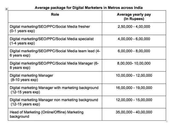 Average salary for Digital Marketers in India