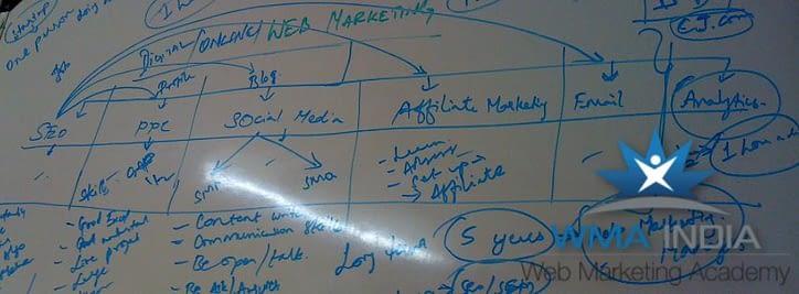 Careers in Digital Marketing in India