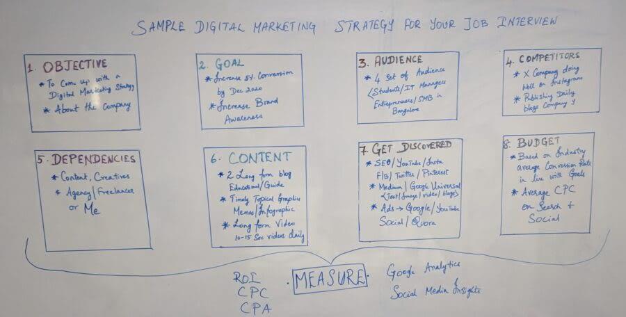 Digital Marketing Strategy Guide 2020
