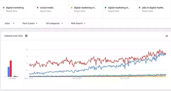 Scope of Digital Marketing in India in 2021 & How to get started [Resources & Guides]